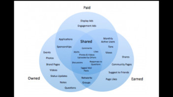 Repurposing Paid, Earned & Owned Media (POEM) for the Online Newsroom
